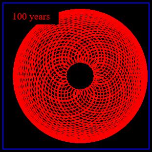 mars 100 years