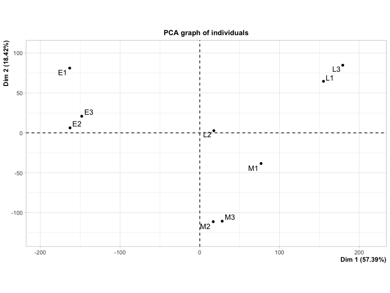 PCA plot produced by FactoMineR