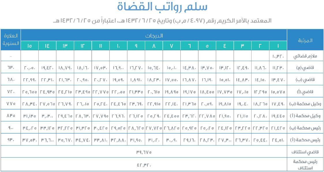 سلم رواتب القضاة السعودية 2020 رواتب القضاة في السعودية مع العلاوة السنوية سلم رواتب القضاة 2020 في السعودية سوبر مجيب