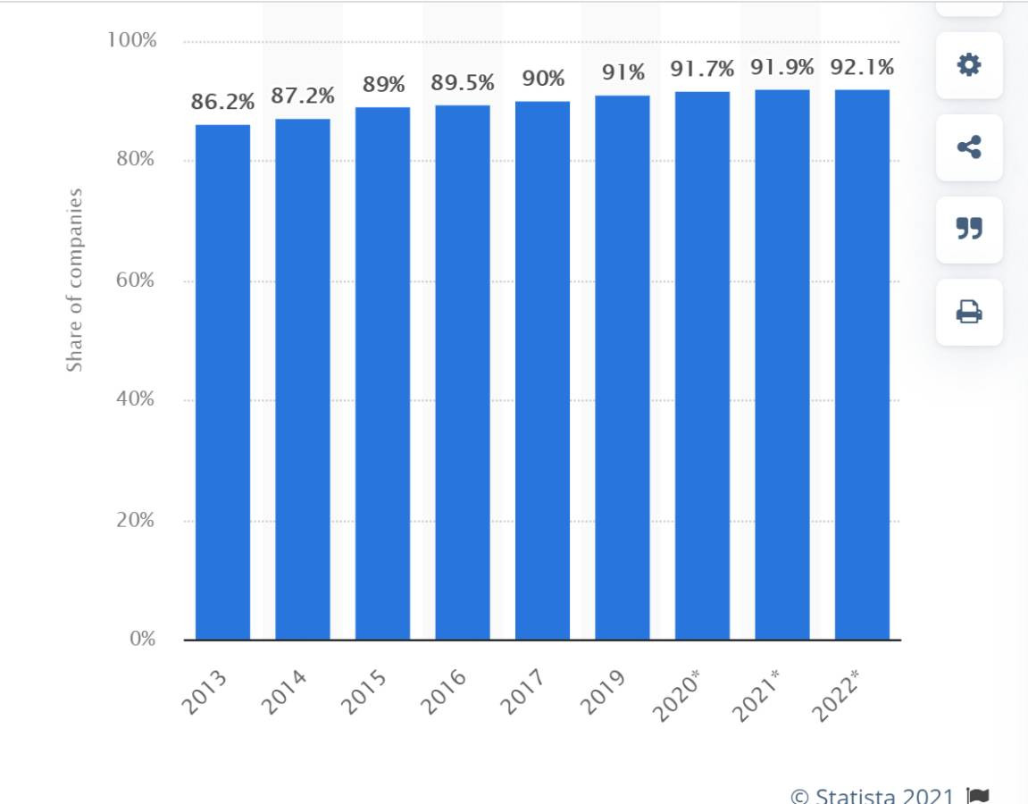Statista-estimates-that-about-92-of-the-marketers-in-the-US-rely-on-social-media-marketing