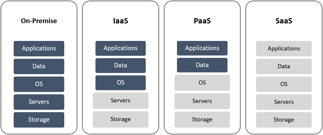 Figure-1-For-an-on-premise-set-up-most-functions-are-managed-by-the-business-enterprise-whereas-for-a-SaaS-application-most-functions-are-managed-by-the-service-provider